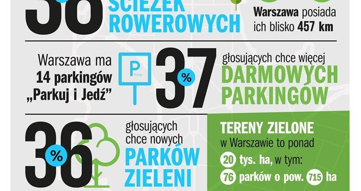 Mapa Miejskich Potrzeb Warszawa Pl